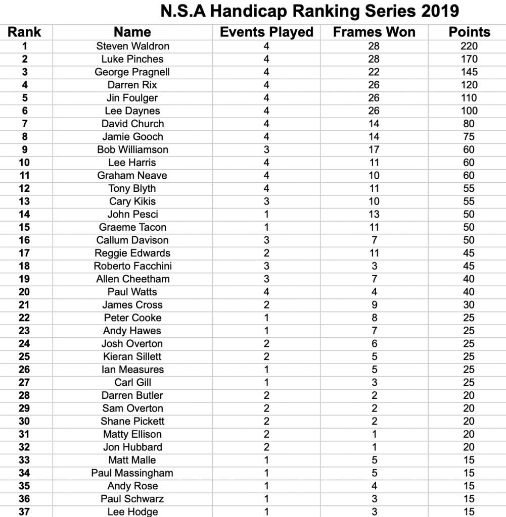 NSA Handicap Ranking Series 2019 after 4 Events